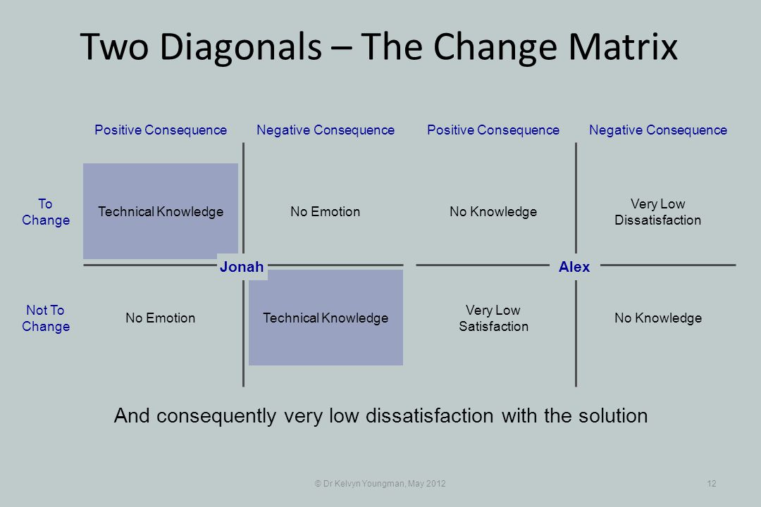 © Dr Kelvyn Youngman, May 201212 And consequently very low dissatisfaction with the solution No Emotion Positive ConsequenceNegative Consequence Technical Knowledge No Emotion To Change Not To Change Very Low Dissatisfaction Positive ConsequenceNegative Consequence No Knowledge Very Low Satisfaction AlexJonah Two Diagonals – The Change Matrix