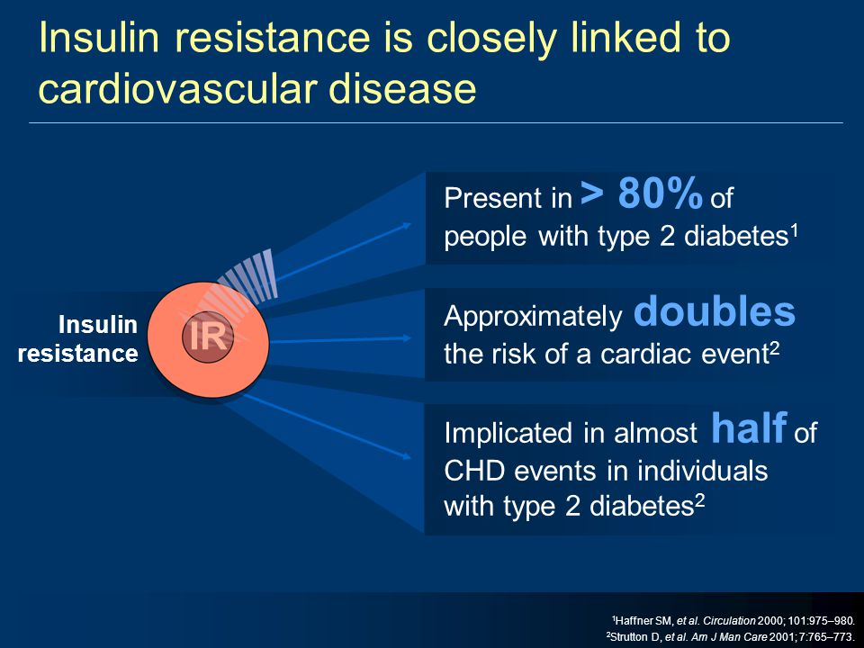 Insulin resistance is closely linked to cardiovascular disease Present in > 80% of people with type 2 diabetes 1 Approximately doubles the risk of a c