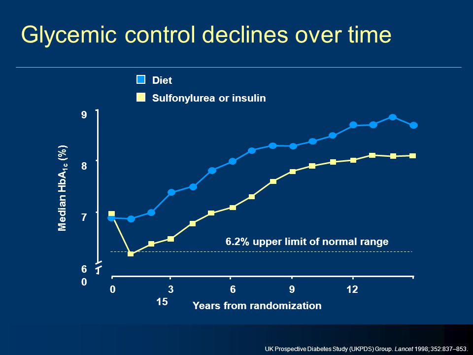 Glycemic control declines over time 9876098760 Years from randomization Diet Sulfonylurea or insulin 6.2% upper limit of normal range 0 3 6 9 12 15 Me
