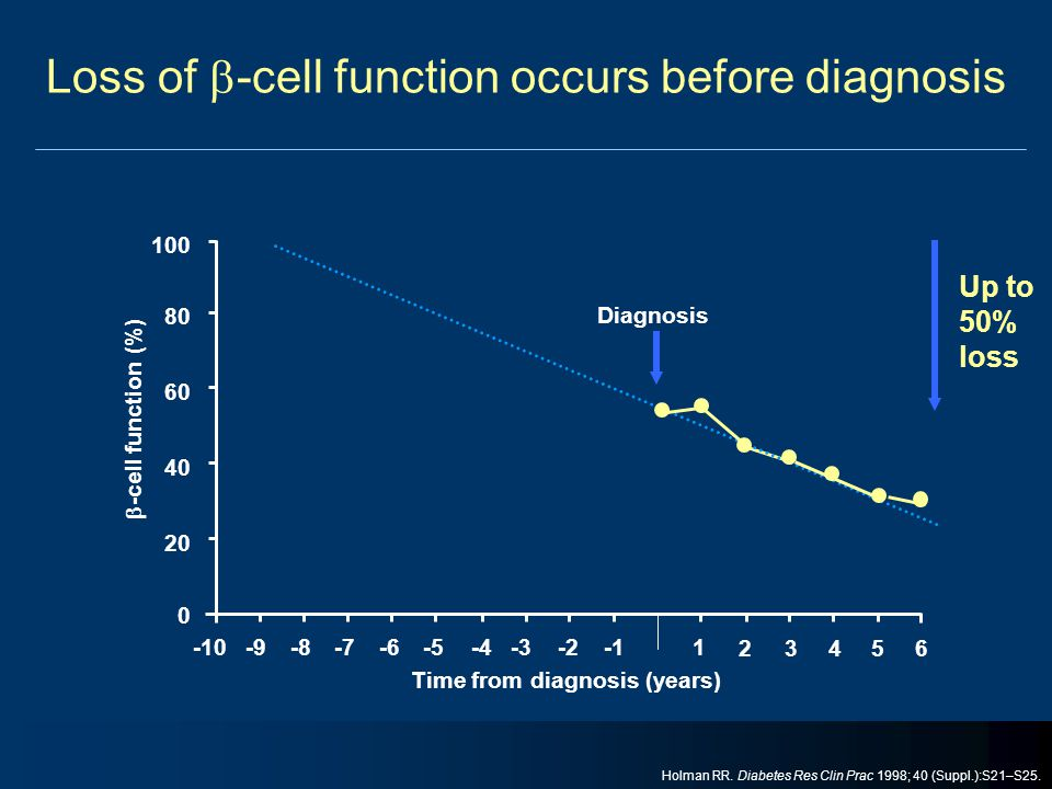 Loss of  -cell function occurs before diagnosis Time from diagnosis (years) Up to 50% loss 100 80 60 40  -cell function (%) 20 0 Diagnosis -10-9-8-7