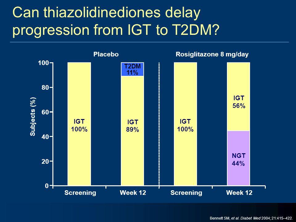 Subjects (%) 100 Screening 80 60 40 20 0 Week 12ScreeningWeek 12 PlaceboRosiglitazone 8 mg/day IGT 100% IGT 89% T2DM 11% IGT 100% NGT 44% IGT 56% Can