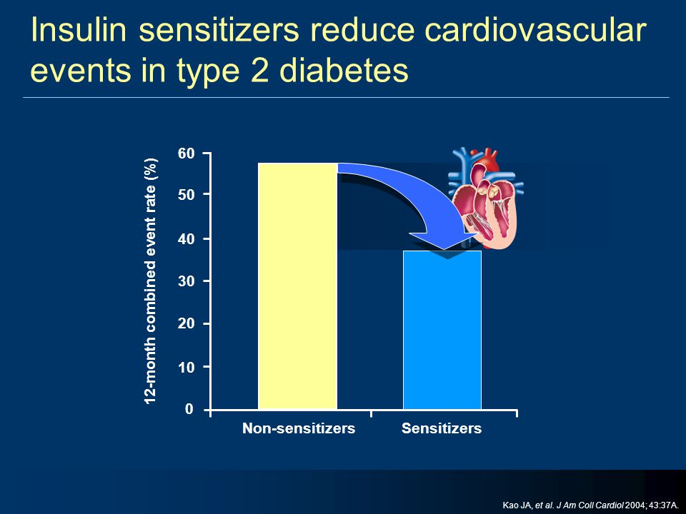 Insulin sensitizers reduce cardiovascular events in type 2 diabetes 12-month combined event rate (%) 0 10 20 30 40 Non-sensitizers Sensitizers 50 60 K