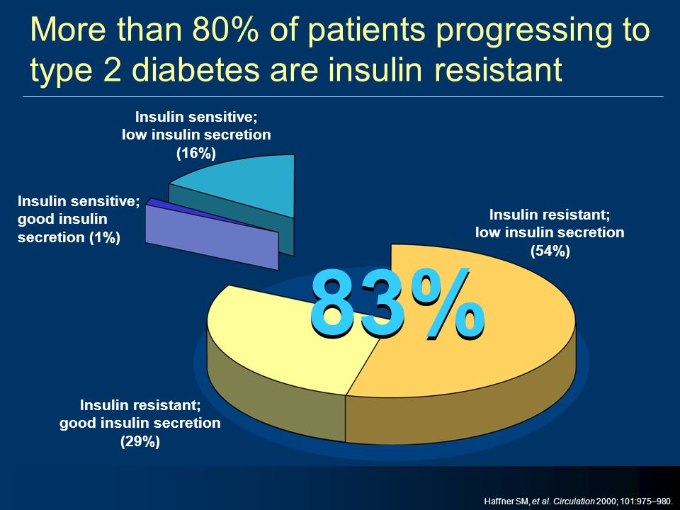 More than 80% of patients progressing to type 2 diabetes are insulin resistant Insulin resistant; low insulin secretion (54%) Insulin resistant; good
