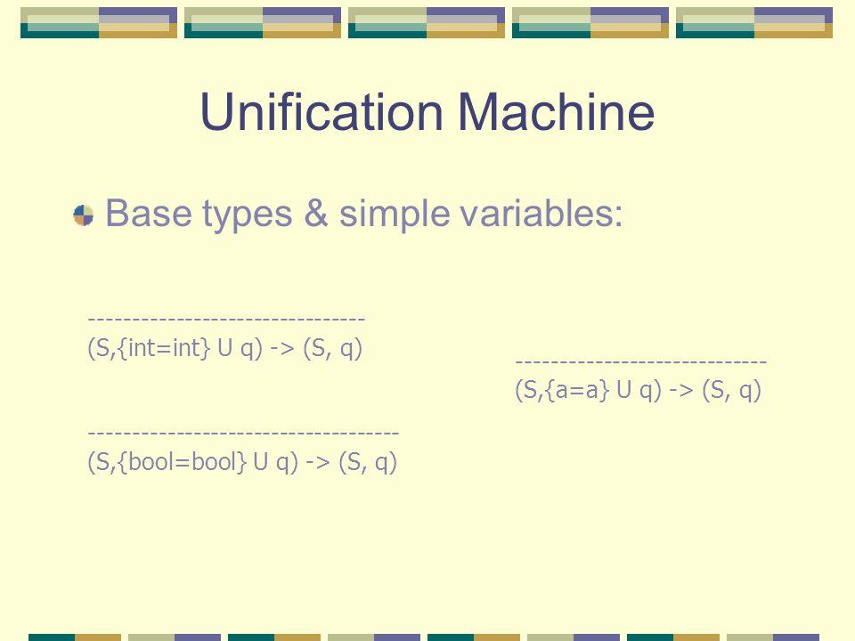 Unification Machine Base types & simple variables: -------------------------------- (S,{int=int} U q) -> (S, q) ------------------------------------ (S,{bool=bool} U q) -> (S, q) ----------------------------- (S,{a=a} U q) -> (S, q)