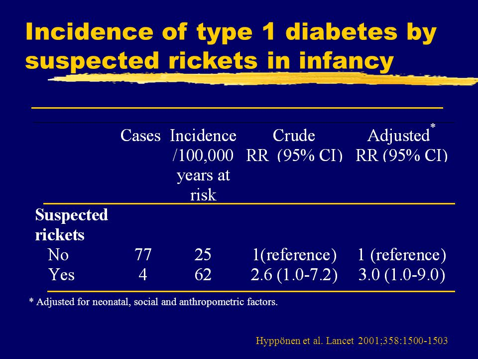 Hyppönen et al. Lancet 2001;358:1500-1503 Incidence of type 1 diabetes by suspected rickets in infancy * Adjusted for neonatal, social and anthropomet