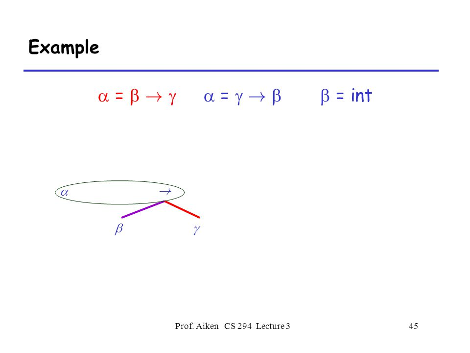 Prof. Aiken CS 294 Lecture 345 Example  =  !   =  !   = int  ! 