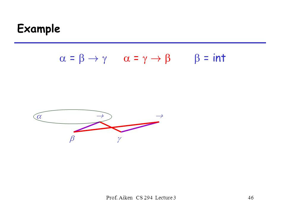 Prof. Aiken CS 294 Lecture 346 Example  =  !   =  !   = int  !  !