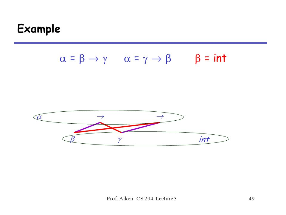 Prof. Aiken CS 294 Lecture 349 Example  =  !   =  !   = int  int !  !