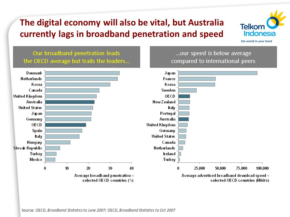 The digital economy will also be vital, but Australia currently lags in broadband penetration and speed Source: OECD, Broadband Statistics to June 2007; OECD, Broadband Statistics to Oct 2007 Our broadband penetration leads the OECD average but trails the leaders......our speed is below average compared to international peers