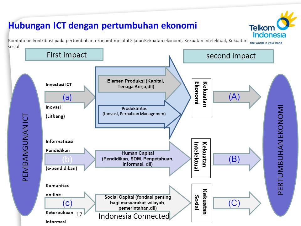 Indonesia Connected 17 Hubungan ICT dengan pertumbuhan ekonomi Kominfo berkontribusi pada pertumbuhan ekonomi melalui 3 jalur:Kekuatan ekonomi, Kekuatan Intelektual, Kekuatan sosial (a) (b) (c) Human Capital (Pendidikan, SDM, Pengetahuan, Informasi, dll) Social Capital (fondasi penting bagi masyarakat wilayah, pemerintahan,dll) (A) (B) (C) Kekuatan Ekonomi First impact second impact PEMBANGUNAN ICT PERTUMBUHAN EKONOMI Elemen Produksi (Kapital, Tenaga Kerja,dll) Produktifitas (Inovasi, Perbaikan Managemen) Inovasi (Litbang) Investasi ICT Informatisasi Pendidikan (e-pendidikan) Komunitas on-line Keterbukaan Informasi Kekuatan Intelektual Kekuatan Sosial