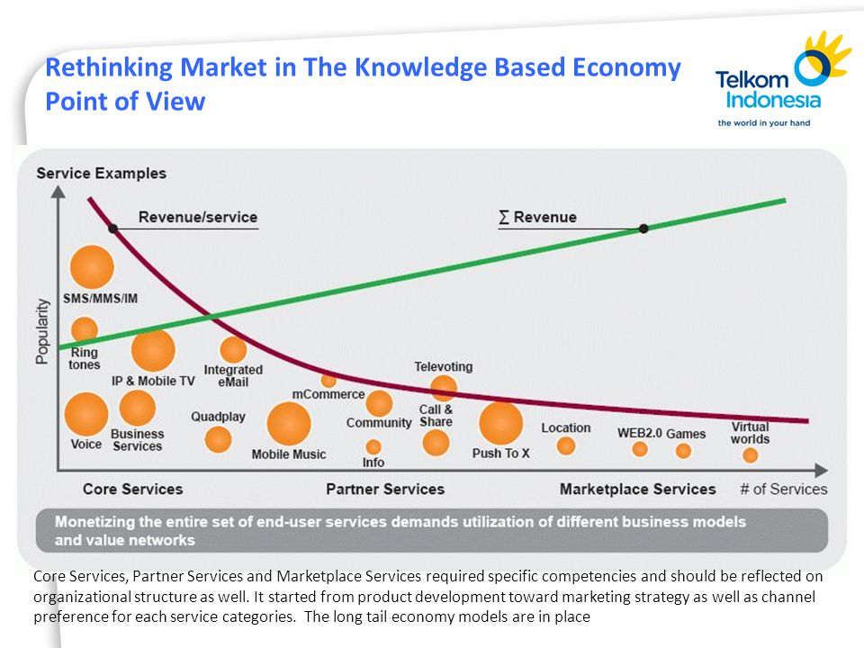 Rethinking Market in The Knowledge Based Economy Point of View Core Services, Partner Services and Marketplace Services required specific competencies and should be reflected on organizational structure as well.