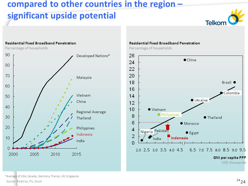 24 Indonesia's broadband penetration is still low compared to other countries in the region – significant upside potential Residential Fixed Broadband Penetration Percentage of households Developed Nations* Regional Average India China Thailand Vietnam Malaysia Philippines Indonesia *Average of USA, Canada, Germany, France, UK, Singapore Source:Pyramid, ITU, Ovum GNI per capita PPP USD thousands 9.5 9.0 8.5 8.0 7.5 7.0 6.54.5 4.0 3.5 3.0 2.5 2.0 Morocco Residential Fixed Broadband Penetration Percentage of households Ukraine Egypt Nigeria Pakistan Brazil Colombia China Thailand Vietnam Philippines Indonesia India