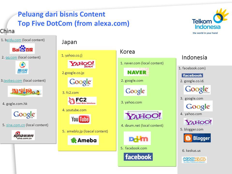 Peluang dari bisnis Content Top Five DotCom (from alexa.com) 1.