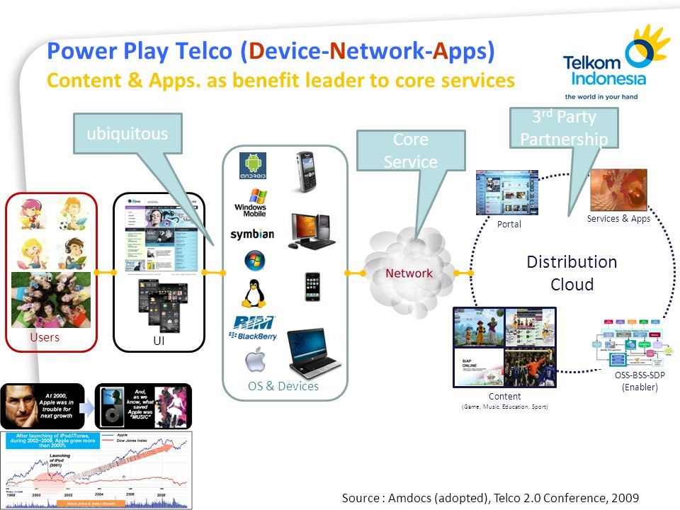 Distribution Cloud Users UI Services & Apps OSS-BSS-SDP (Enabler) Content (Game, Music, Education, Sport) OS & Devices Portal Power Play Telco (Device-Network-Apps) Content & Apps.