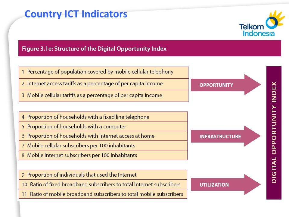 Country ICT Indicators