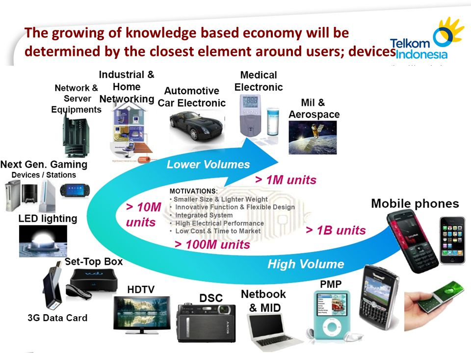The growing of knowledge based economy will be determined by the closest element around users; devices