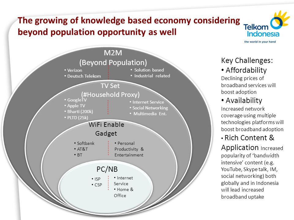 18 Content Knowledge Based Economy Players Knowledge based Economy Overview Becoming Telco 2.0