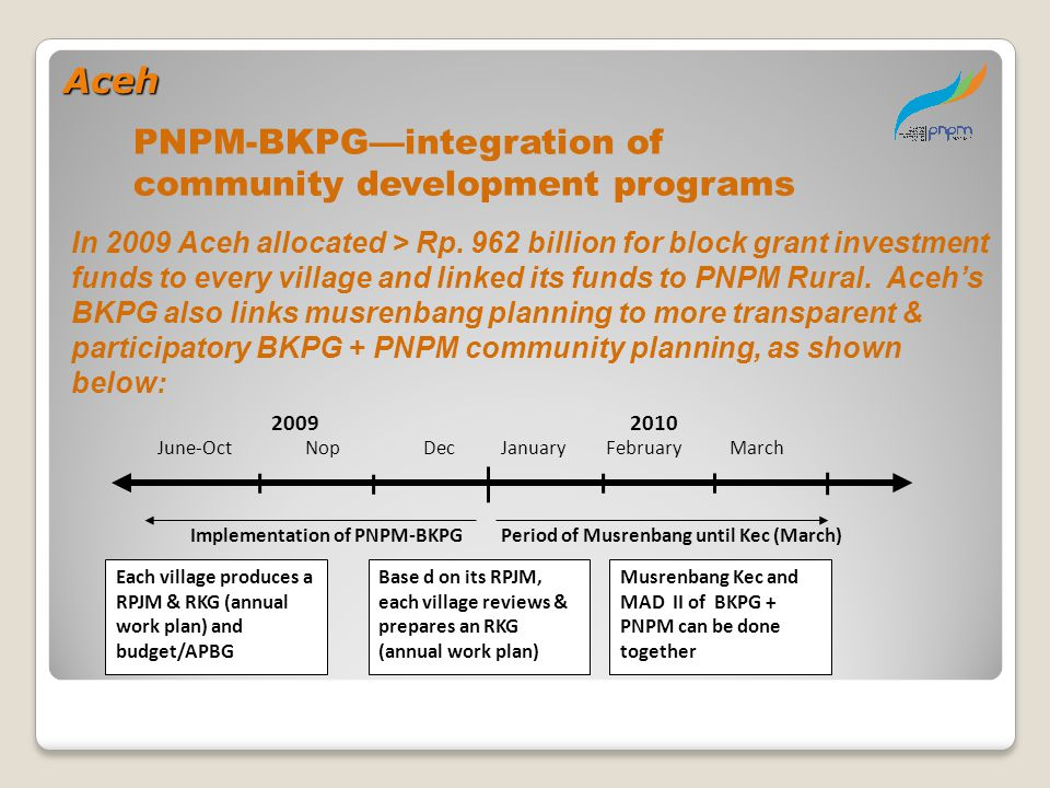 PNPM-BKPG—integration of community development programs In 2009 Aceh allocated > Rp. 962 billion for block grant investment funds to every village and