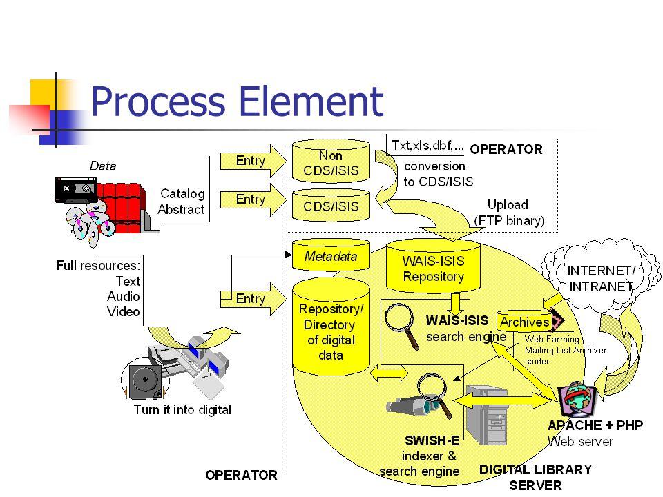 Process Element