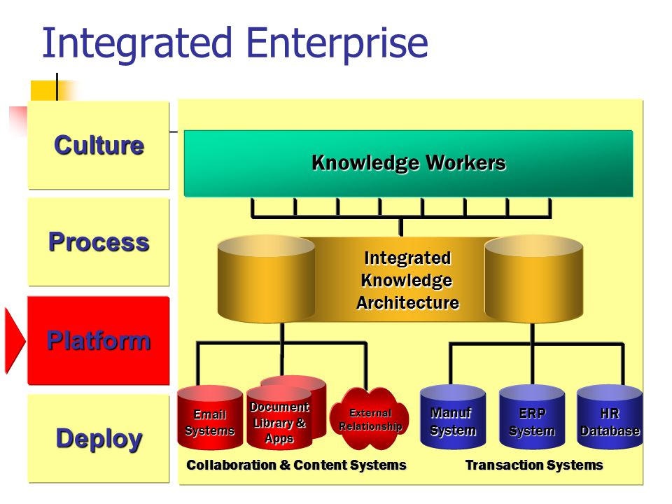 Integrated Enterprise IntegratedKnowledgeArchitecture Collaboration & Content Systems EmailSystems Document Library & Apps ExternalRelationship ManufSystem ERPSystemHRDatabase Transaction Systems Knowledge Workers Culture Deploy Process Platform
