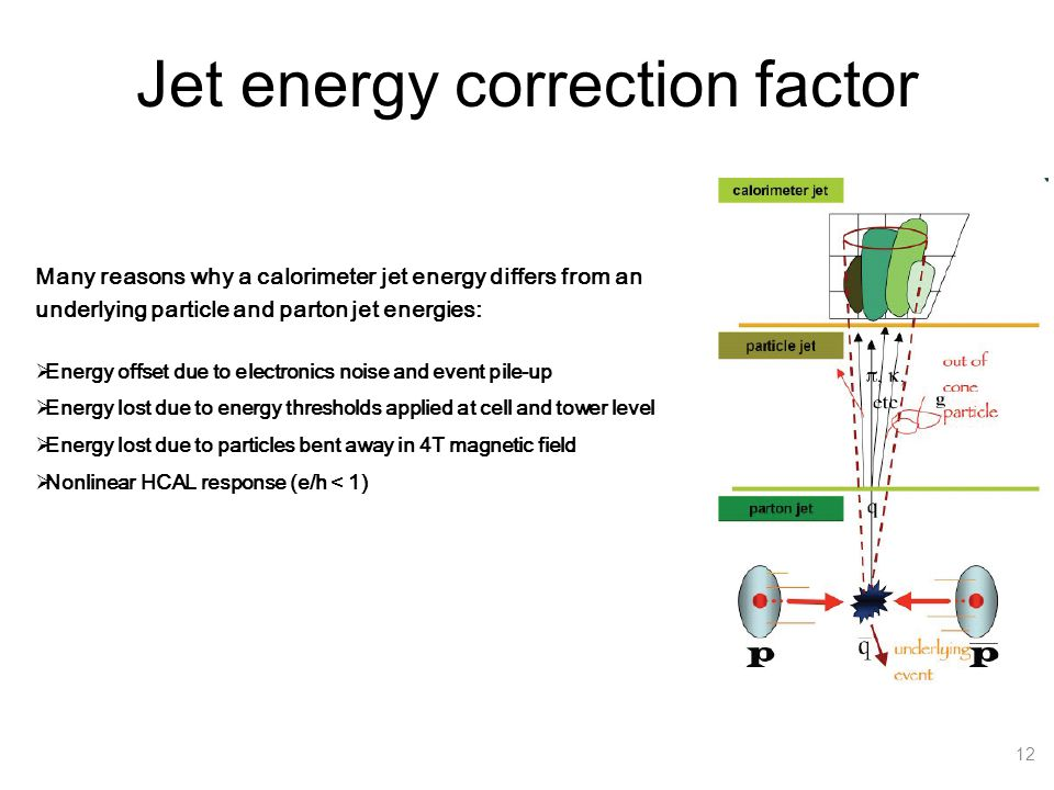 Jet energy correction factor 12 Many reasons why a calorimeter jet energy differs from an underlying particle and parton jet energies:  Energy offset due to electronics noise and event pile-up  Energy lost due to energy thresholds applied at cell and tower level  Energy lost due to particles bent away in 4T magnetic field  Nonlinear HCAL response (e/h < 1)