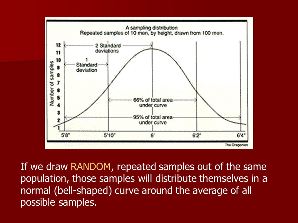 If we draw RANDOM, repeated samples out of the same population, those samples will distribute themselves in a normal (bell-shaped) curve around the average of all possible samples.