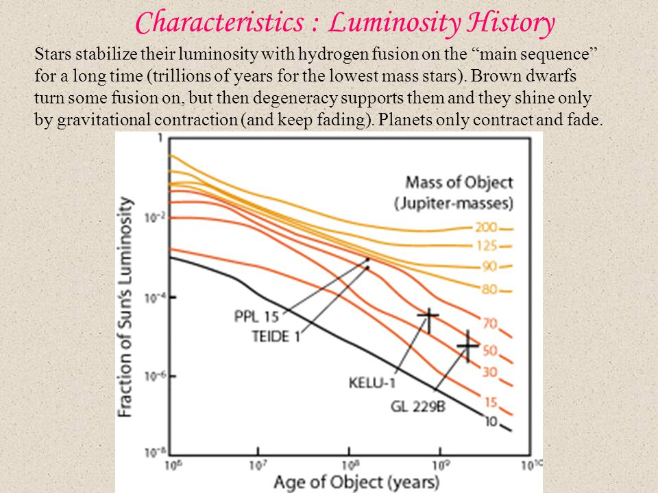 "Characteristics : Luminosity History Stars stabilize their luminosity with hydrogen fusion on the ""main sequence"" for a long time (trillions of years"