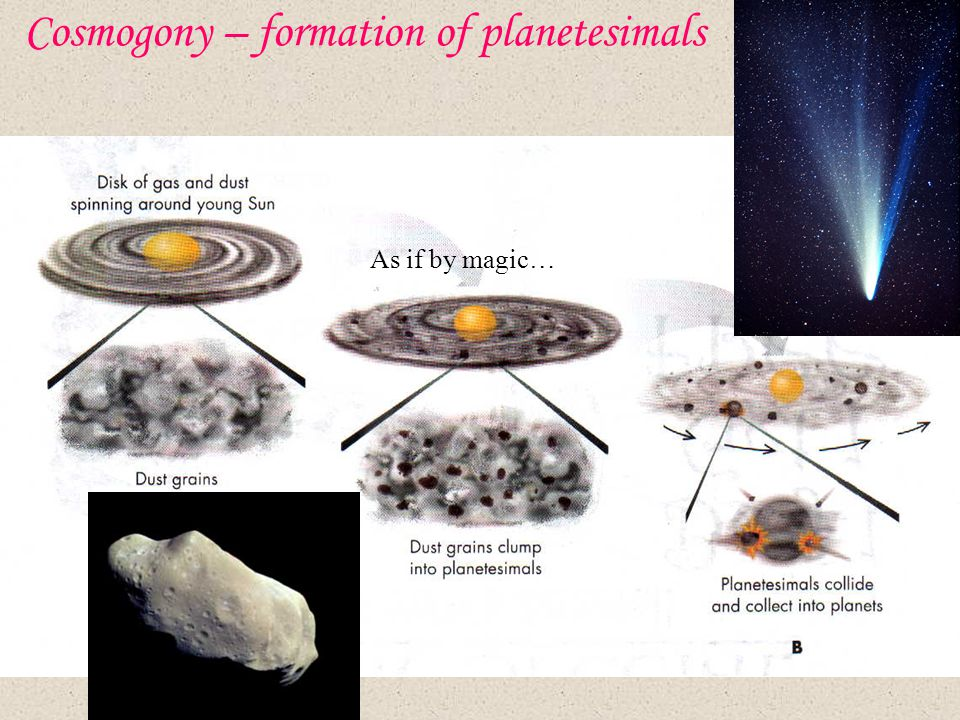 Cosmogony – formation of planetesimals As if by magic…