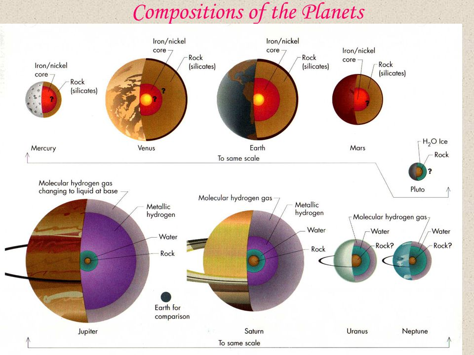 Compositions of the Planets
