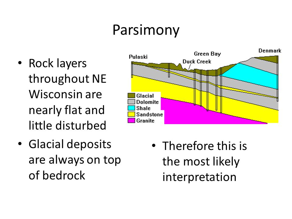 Parsimony Rock layers throughout NE Wisconsin are nearly flat and little disturbed Glacial deposits are always on top of bedrock Therefore this is the most likely interpretation