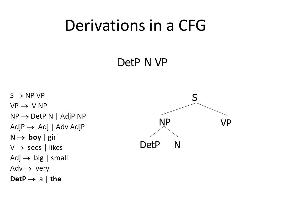 Derivations in a CFG S  NP VP VP  V NP NP  DetP N | AdjP NP AdjP  Adj | Adv AdjP N  boy | girl V  sees | likes Adj  big | small Adv  very DetP  a | the DetP N VP DetP NP S VP N