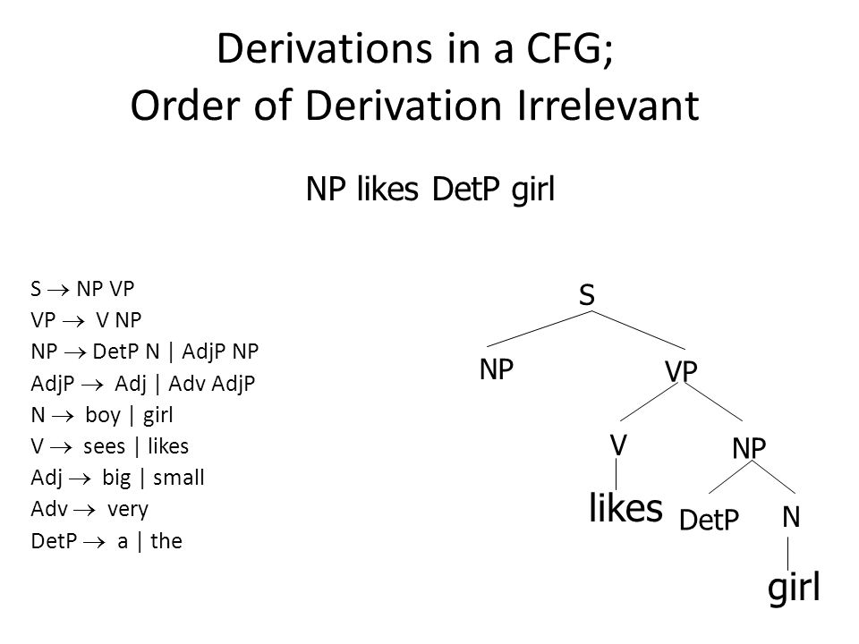 Derivations in a CFG; Order of Derivation Irrelevant S  NP VP VP  V NP NP  DetP N | AdjP NP AdjP  Adj | Adv AdjP N  boy | girl V  sees | likes Adj  big | small Adv  very DetP  a | the NP likes DetP girl likes NP girl NP DetP S VP N V