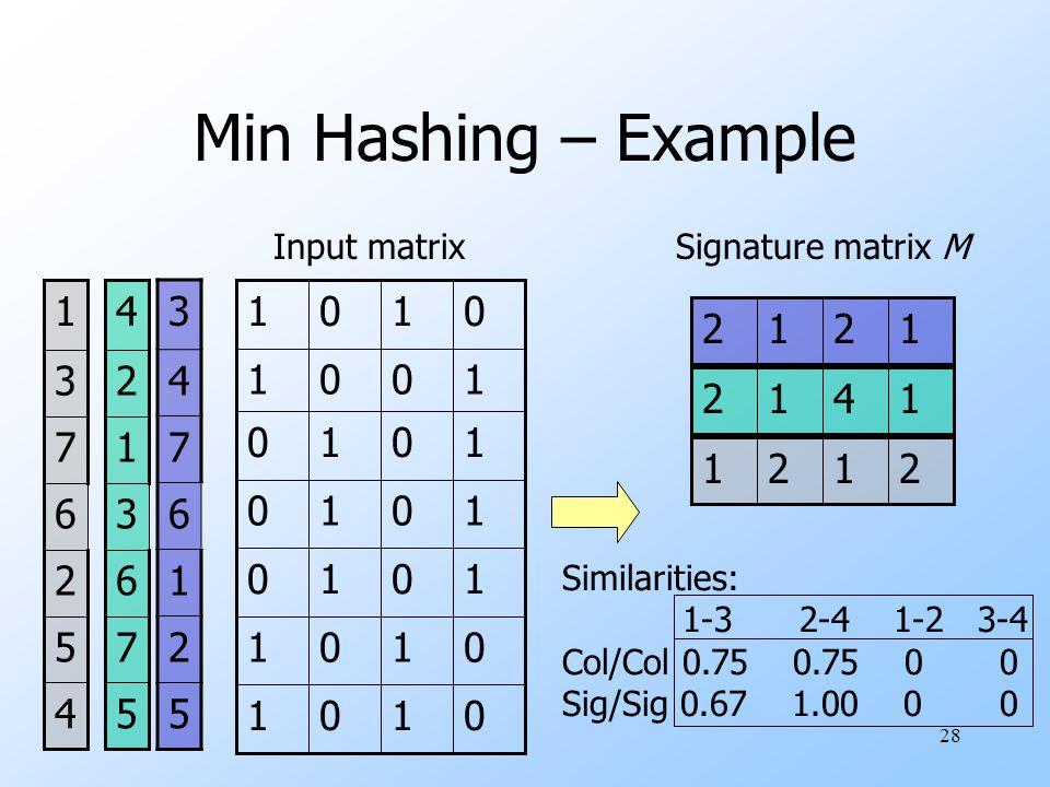 28 Min Hashing – Example Input matrix 0101 0101 1010 1010 1010 1001 0101 3 4 7 6 1 2 5 Signature matrix M 1212 5 7 6 3 1 2 4 1412 4 5 2 6 7 3 1 2121 Similarities: 1-3 2-4 1-2 3-4 Col/Col 0.75 0.75 0 0 Sig/Sig 0.67 1.00 0 0