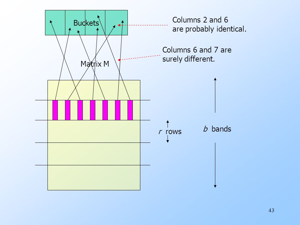43 Matrix M r rows b bands Buckets Columns 2 and 6 are probably identical.