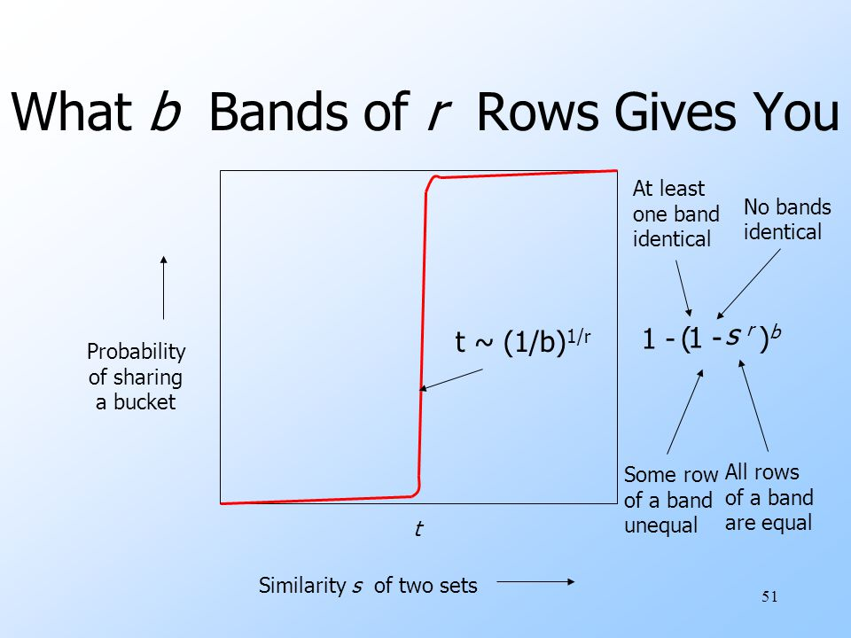 51 What b Bands of r Rows Gives You Similarity s of two sets Probability of sharing a bucket t s rs r All rows of a band are equal 1 - Some row of a b