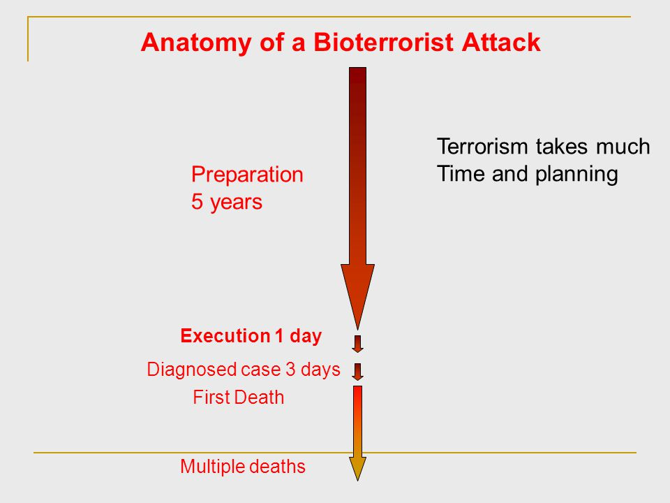 Property of Terrorism Terrorism is different from regular crime because of its strong political properties The definition of terrorism can vary from people to people due to the differences in standpoint One person's terrorist can be another's fighter