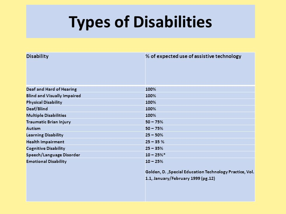 Types of Disabilities Disability% of expected use of assistive technology Deaf and Hard of Hearing100% Blind and Visually Impaired100% Physical Disability100% Deaf/Blind100% Multiple Disabilities100% Traumatic Brian Injury50 – 75% Autism50 – 75% Learning Disability25 – 50% Health Impairment25 – 35 % Cognitive Disability25 – 35% Speech/Language Disorder10 – 25%* Emotional Disability10 – 25% Golden, D.,Special Education Technology Practice, Vol.