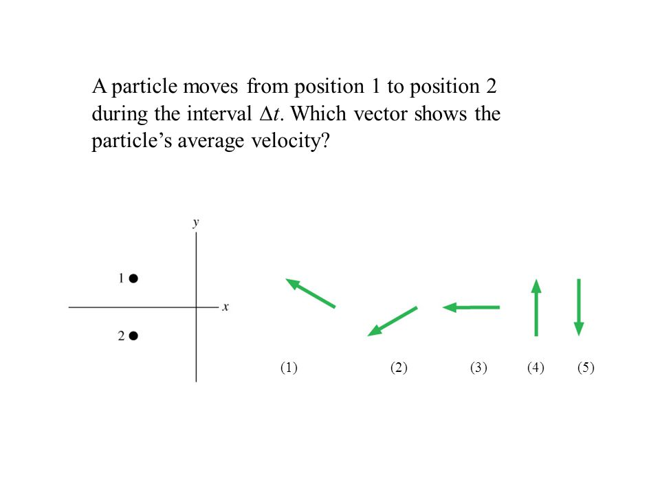 A particle moves from position 1 to position 2 during the interval ∆t. Which vector shows the particle's average velocity? (1) (2) (3) (4) (5)