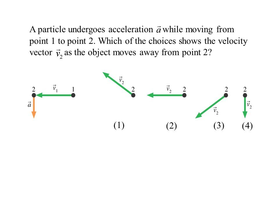 A particle undergoes acceleration while moving from point 1 to point 2. Which of the choices shows the velocity vector as the object moves away from p
