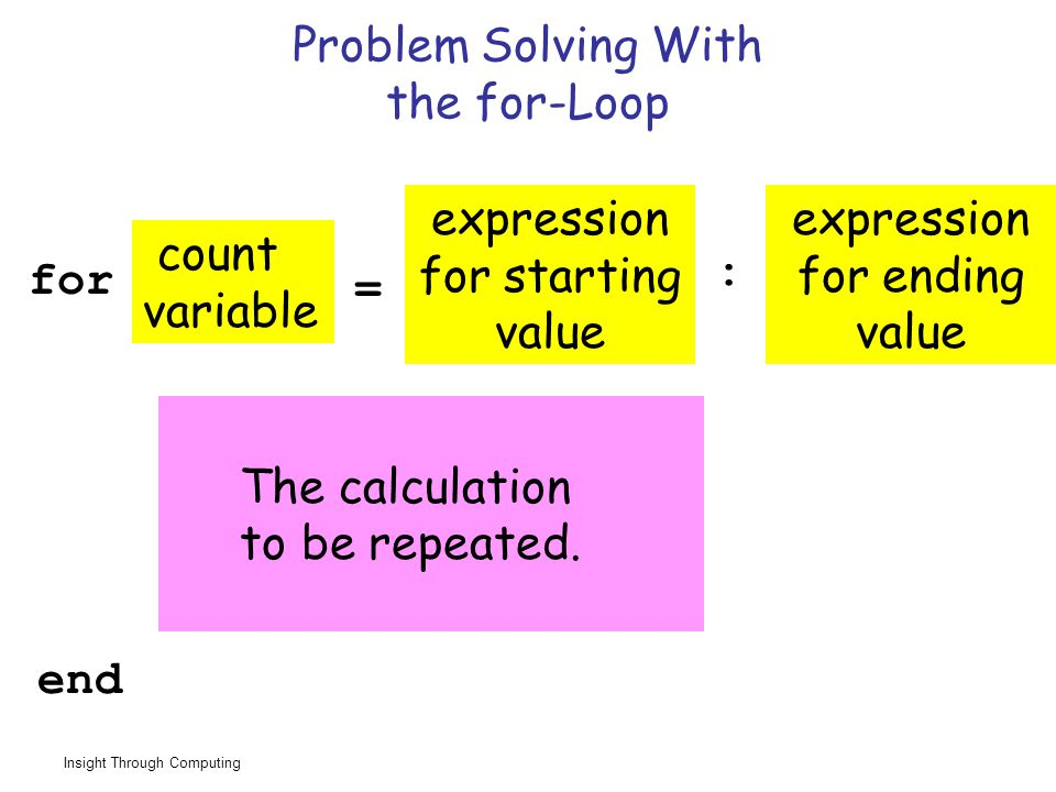 Insight Through Computing Problem Solving With the for-Loop The calculation to be repeated.