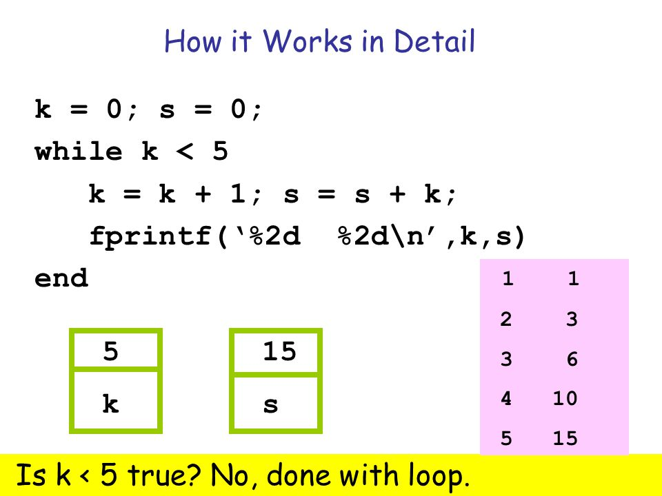 Insight Through Computing How it Works in Detail k = 0; s = 0; while k < 5 k = k + 1; s = s + k; fprintf('%2d %2d\n',k,s) end 5 k 5 k 15 s Is k < 5 true.