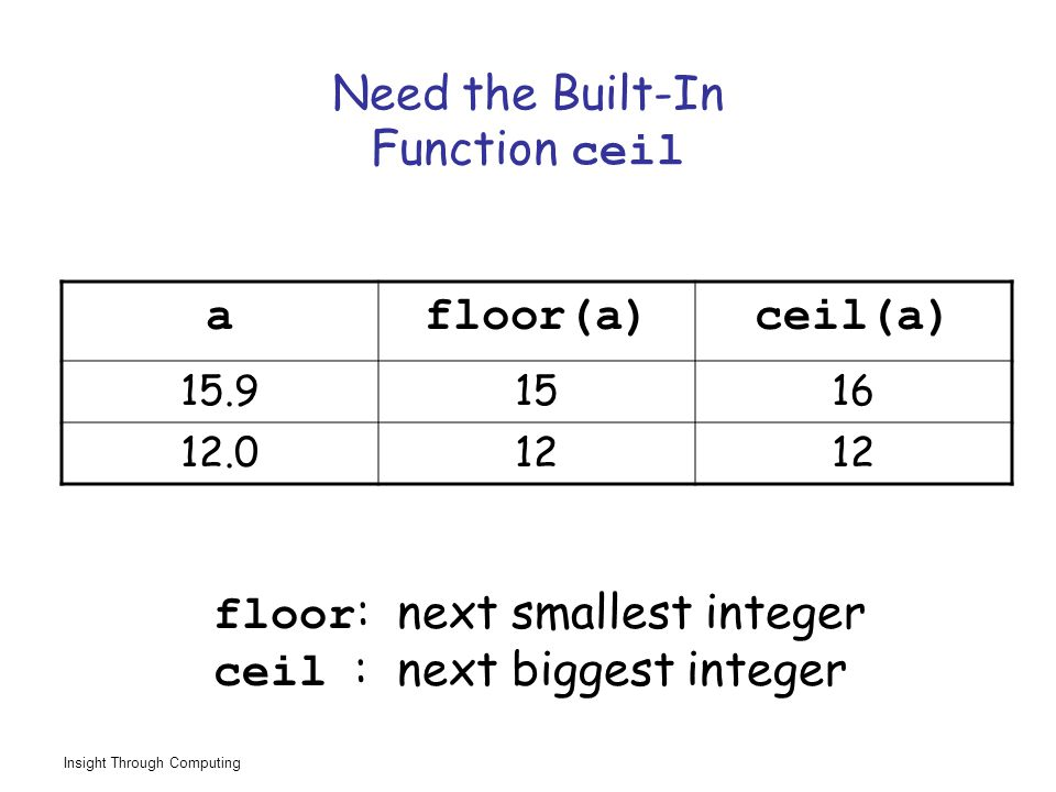 Insight Through Computing Need the Built-In Function ceil afloor(a)ceil(a) 15.91516 12.012 floor : next smallest integer ceil : next biggest integer