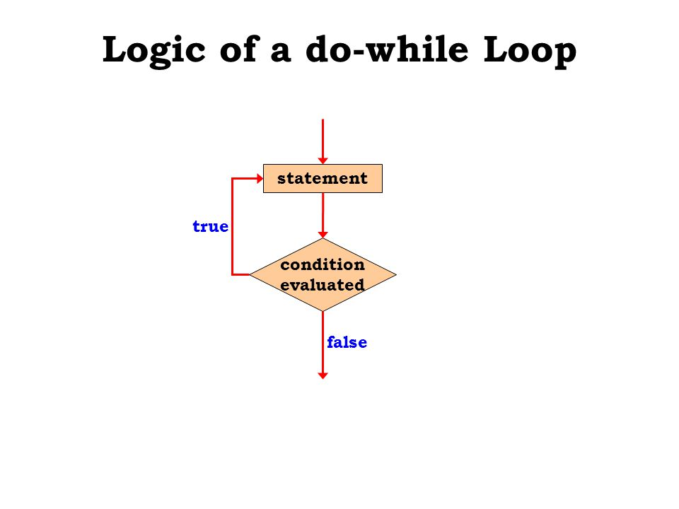 Logic of a do-while Loop true condition evaluated statement false