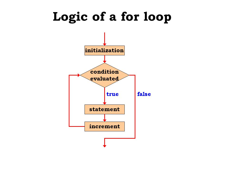 Logic of a for loop statement true condition evaluated false increment initialization
