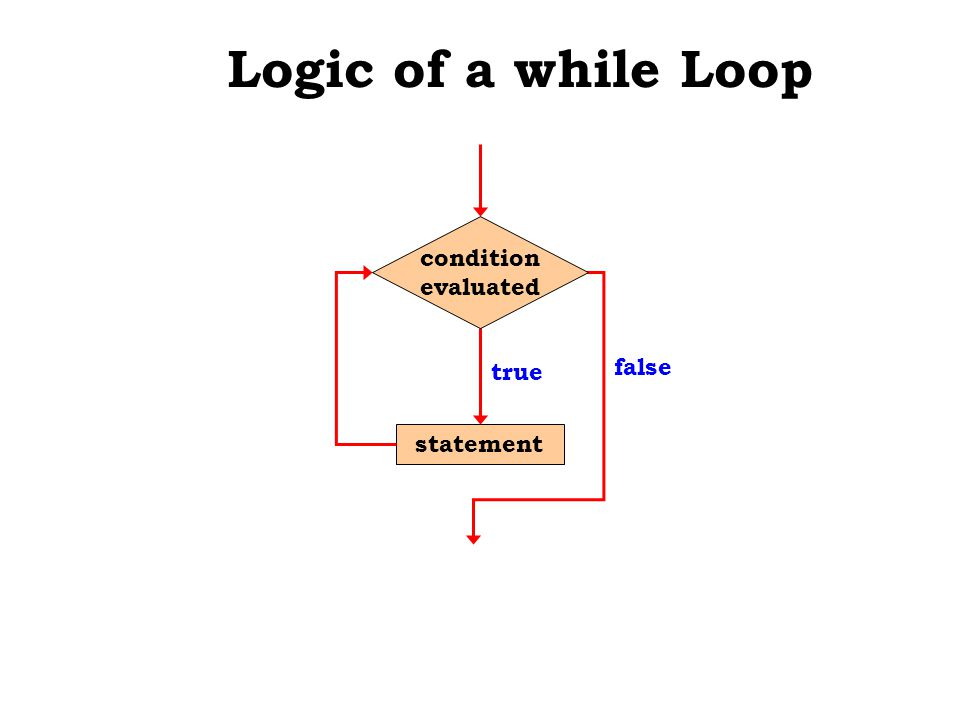 Logic of a while Loop statement true false condition evaluated