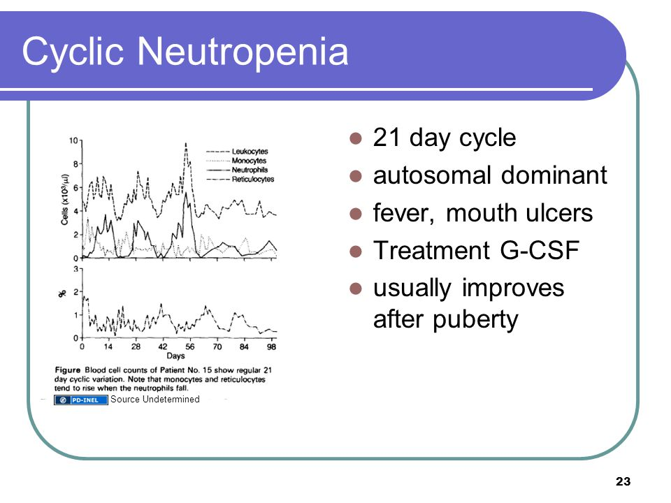 Cyclic Neutropenia 21 day cycle autosomal dominant fever, mouth ulcers Treatment G-CSF usually improves after puberty 23 Source Undetermined