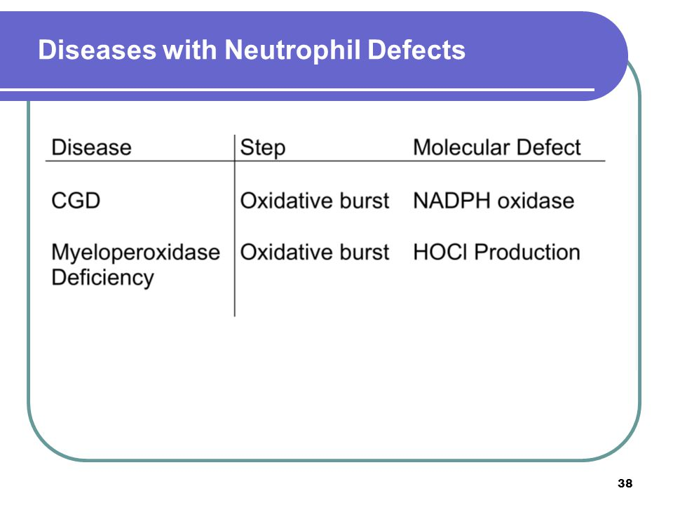 Diseases with Neutrophil Defects 38