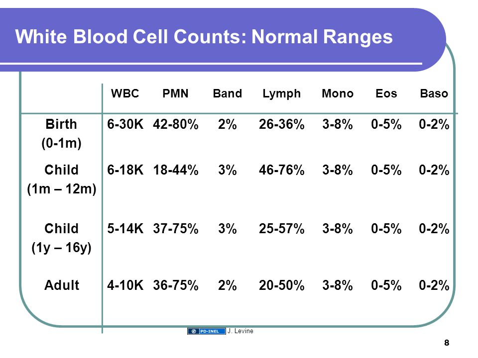 White Blood Cell Counts: Normal Ranges WBCPMNBandLymphMonoEosBaso Birth (0-1m) 6-30K42-80%2%26-36%3-8%0-5%0-2% Child (1m – 12m) 6-18K18-44%3%46-76%3-8%0-5%0-2% Child (1y – 16y) 5-14K37-75%3%25-57%3-8%0-5%0-2% Adult4-10K36-75%2%20-50%3-8%0-5%0-2% 8 J.