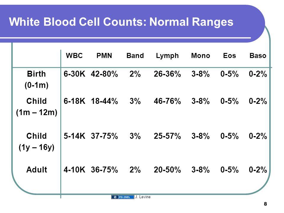 White Blood Cell Counts: Normal Ranges WBCPMNBandLymphMonoEosBaso Birth (0-1m) 6-30K42-80%2%26-36%3-8%0-5%0-2% Child (1m – 12m) 6-18K18-44%3%46-76%3-8