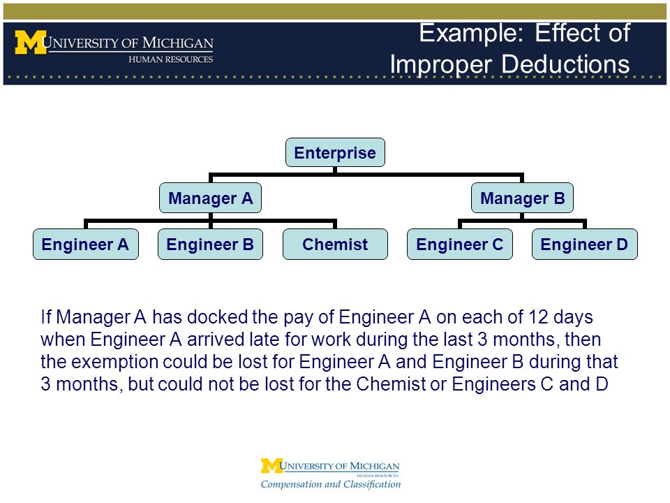 Example: Effect of Improper Deductions Enterprise Manager A Engineer A Engineer B Chemist Manager B Engineer C Engineer D If Manager A has docked the